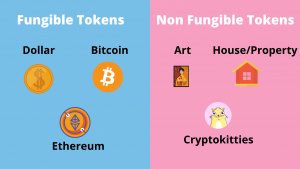 Example Of Fungible And Non Fungible Tokens